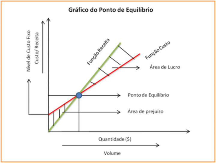 Gráfico Break Even Point